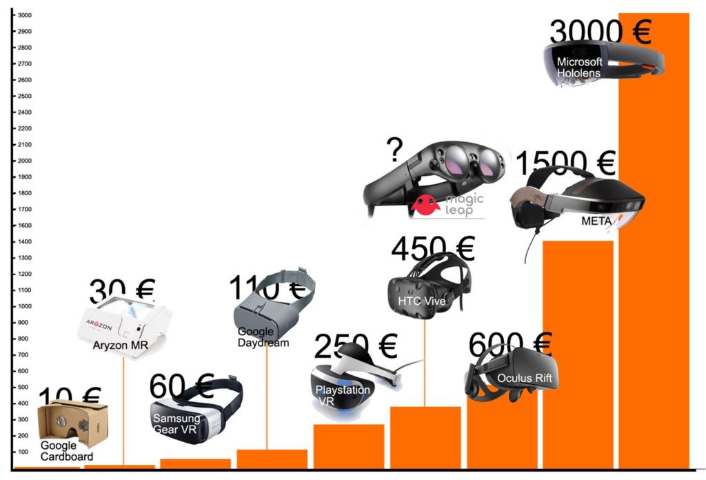 Prix VR AR